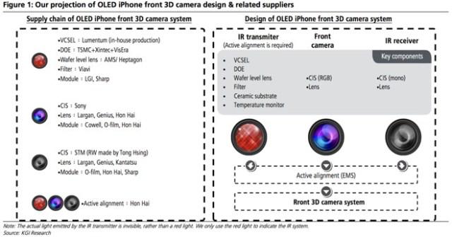 kgi-oled-iphone-3d-camera