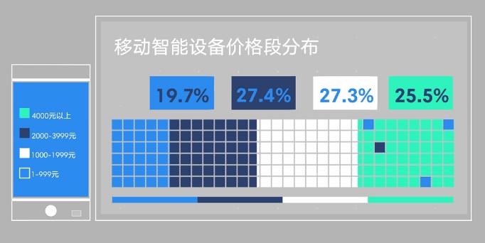 talkingdata-2016-price-segment-china