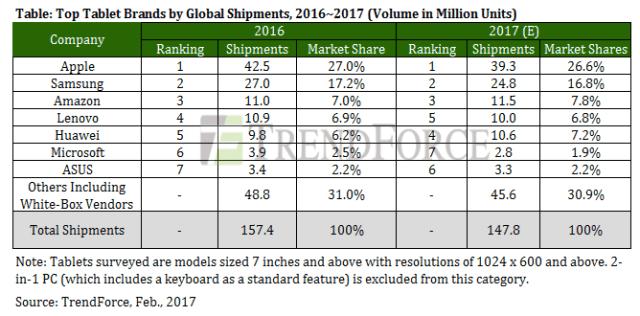 trendforce-2016-2017-tablet