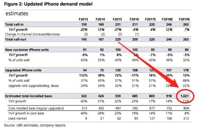 ubs-updatd-iphone-models