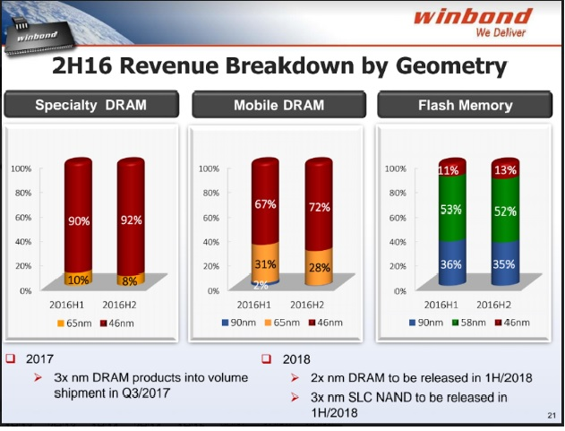 winbond-dram-revenues-share