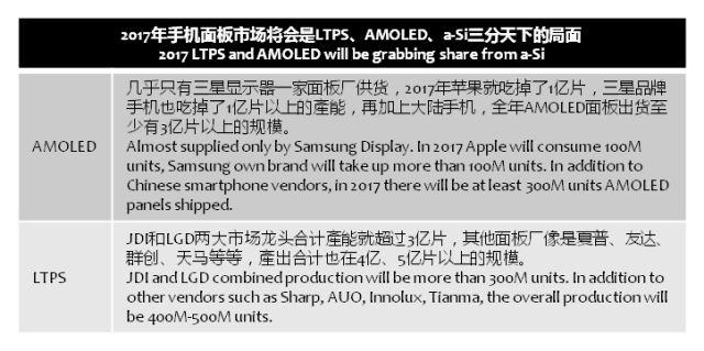 chinatimes-asi-ltps-amoled-2017