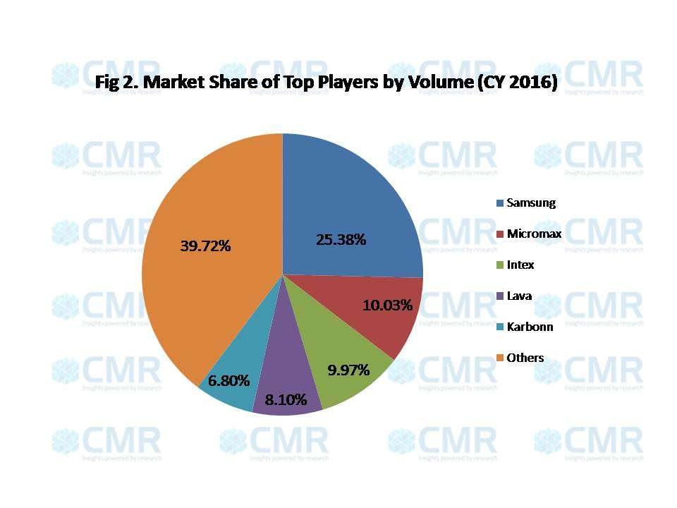 cmr-india-2016-top-players-by-volume