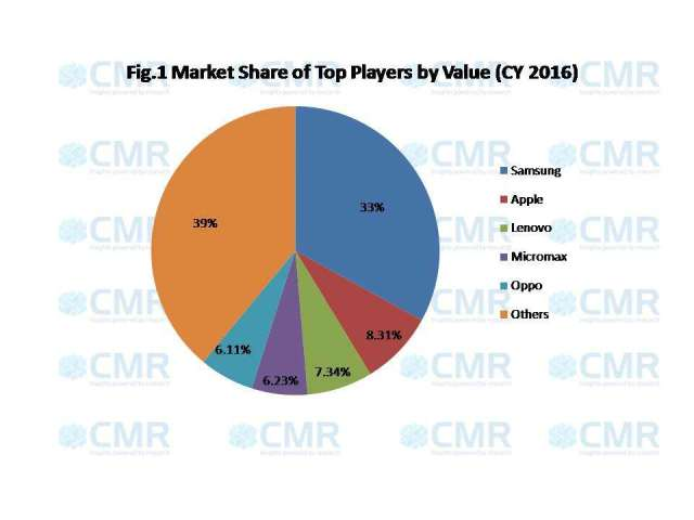 cmr-india-2016-top-players