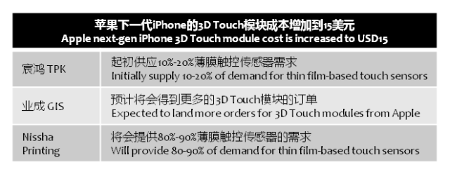 digitimes-apple-iphone-3d-touch-15usd