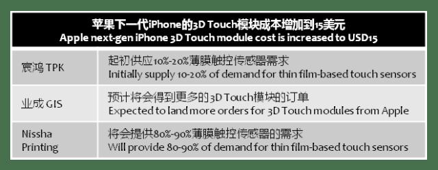 digitimes-apple-iphone-3d-touch-15usd