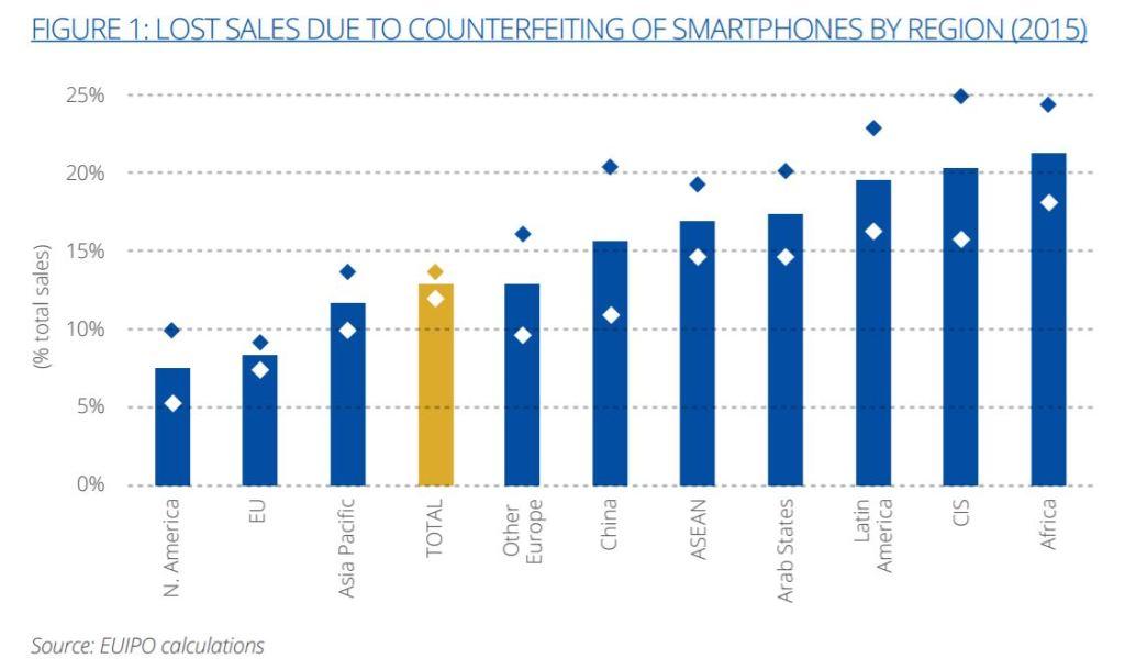 euipo-counterfeit-smartphones
