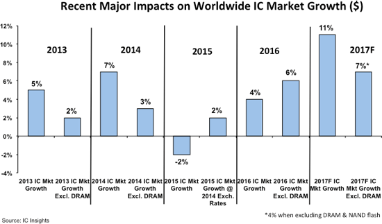 icinsights-recent-major-impacts-on-ww-ic-market-growth