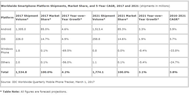 idc-2017-smartphone-forecast