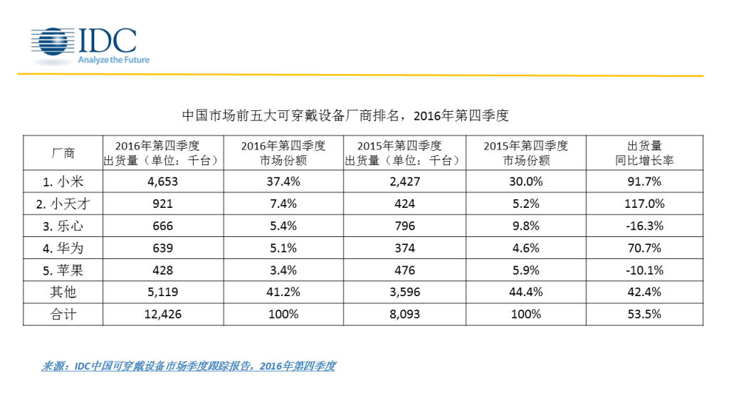 idc-4q16-china-wearables