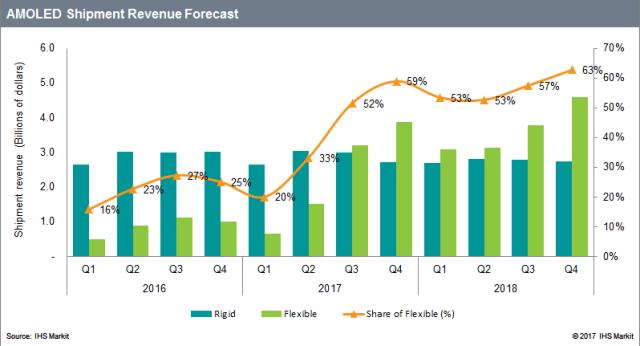ihs-amoled-shipment-revenue-forecast-2017