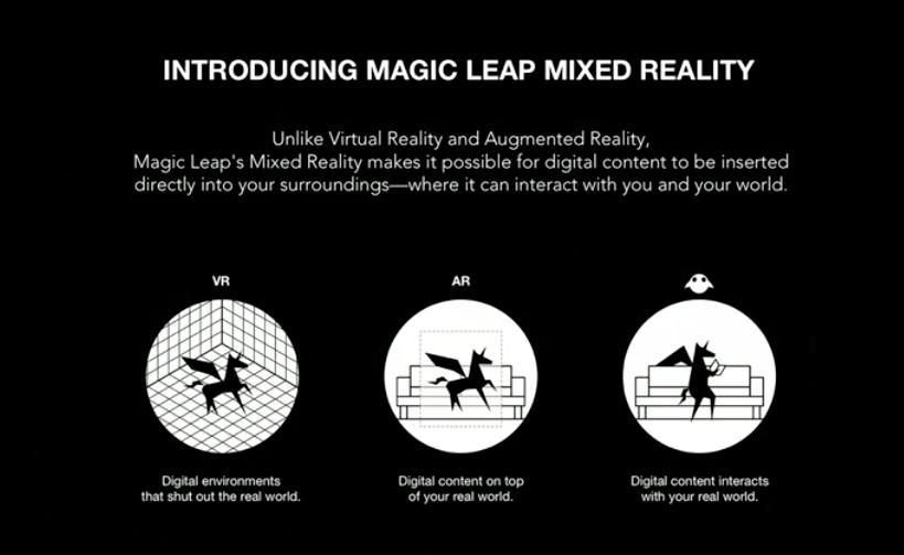 magic-leap-vr-ar-mr-description