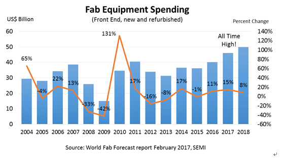 semi-fab-equipment-spending-forecast