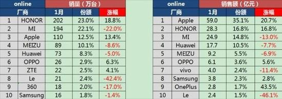 sinno-china-1q17-online-sell-smartphones