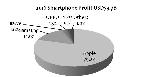 dea59d02734859 Samsung's smartphone business posted an operating profit of USD8.3B in 2016,  accounting for 14.6% of the global profits. (Apple Insider, Korea Herald,  ...