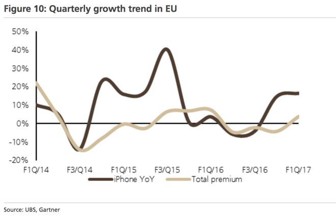 ubs-premium-quarterly-growth-in-eu
