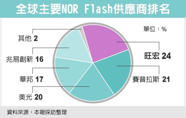 udn-2016-nor-flash-marketshare