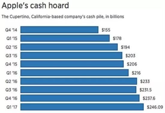 cnbc-apple-cash-hoard-1q17
