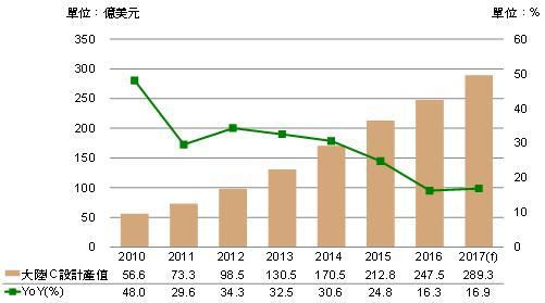digitimes-2010-2017-china-ic-design-growth