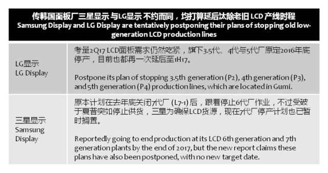etnews-scd-lgd-lcd-delay-stop