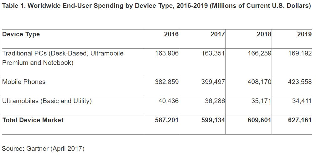 gartner-end-user-spending-2016-2019