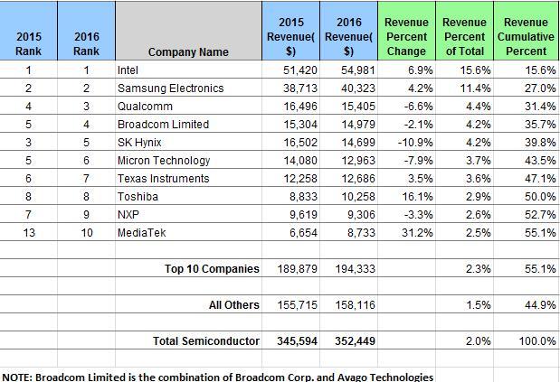 ihs-semi-revenues-2016