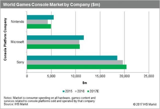 ihsmarkit-world-game-console-2017