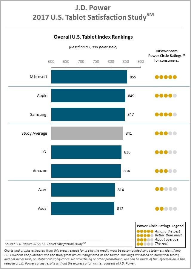 jdpower-2017-us-tablet-satisfaction-study