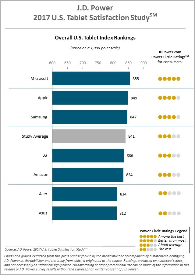 jdpower-2017-us-tablet-satisfaction-study