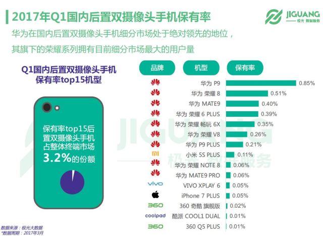 jiguang-dual-camera-share-in-china-1q17