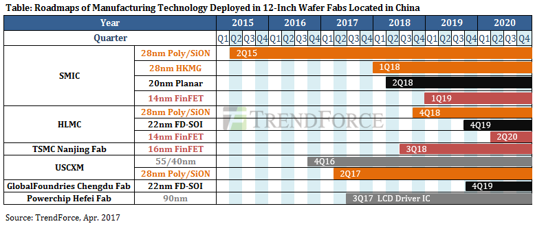 trendforce-12inch-wafer-fabs-roadmap