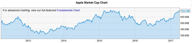 wsj-apple-market-cap-chart