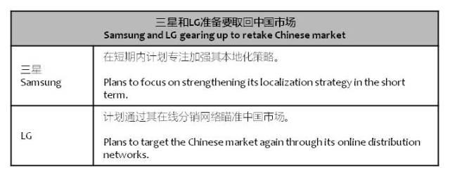 businesskorea-samsung-lg-china-market