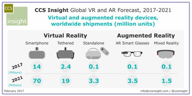 ccsinsight-vr-ar-forecast-2021
