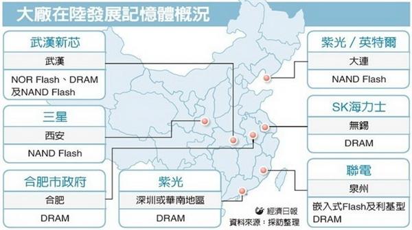 chinatimes-dram-china