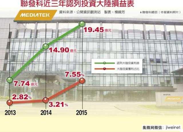 chinatimes-mediatek-investment-in-mainland-china