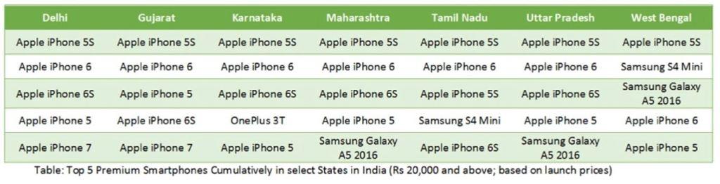 cmr-india-premium-phones