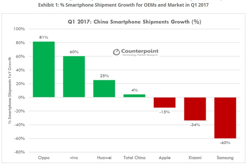 counterpoint-1q17-china