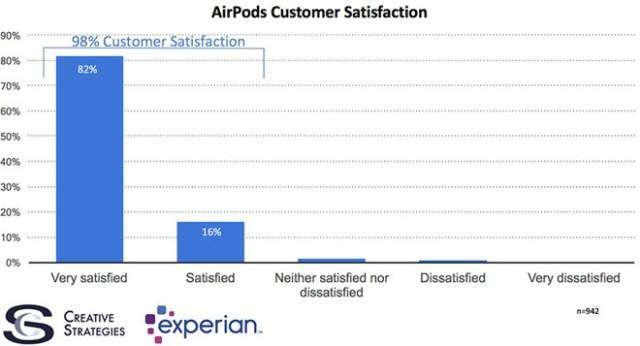creative-strategies-apple-airpods-customer-satisfaction