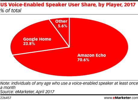 emarketer-amazon-alexa-google-home-2017