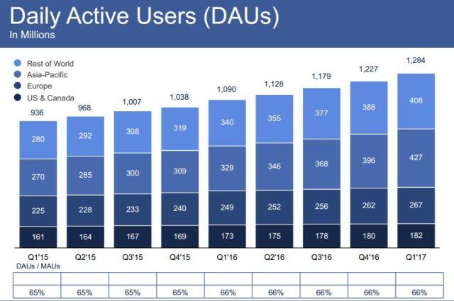 facebook-dau-1q17