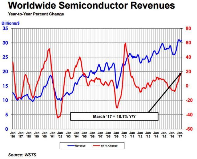 sia-2017-semi-revenues