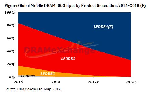 trendforce-mobile-dram-bit-output-2018