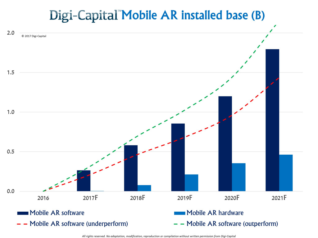 digi-capital-mobile-ar-installed-base