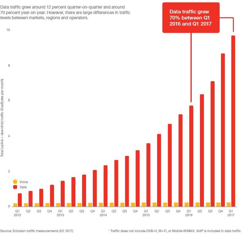ericsson-data-traffic-2017