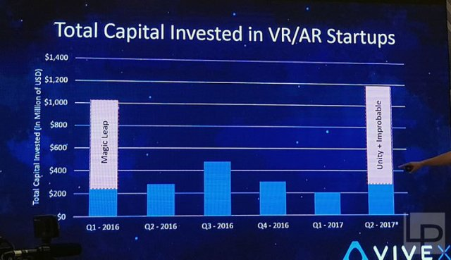 htc-1h17-investments-vr