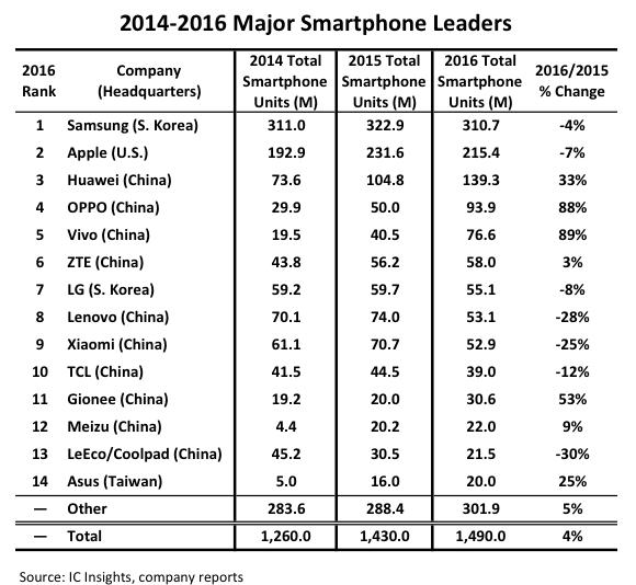 icinsights-2016-major-smartphone-leaders