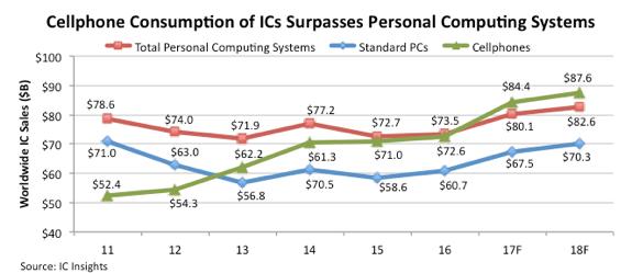 icinsights-cellphone-consumption-of-ics