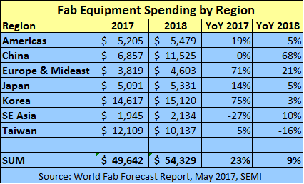 semi-record-fab-spending-2