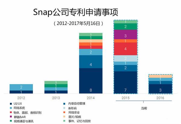 snap-patents
